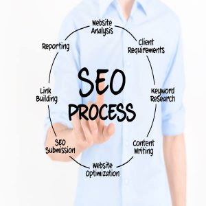 seoprocess-best-company-canada