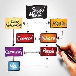 social-media-marketing-process-canada