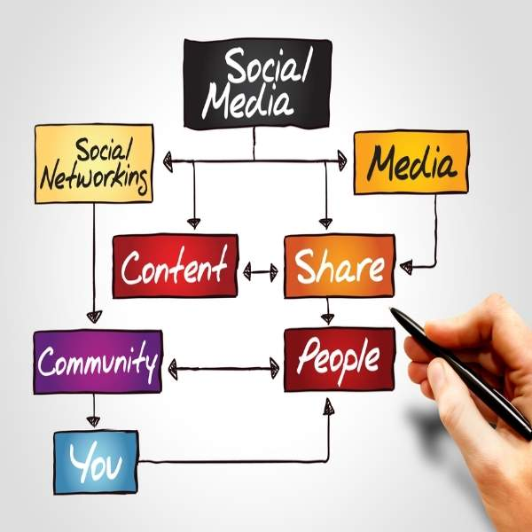 social-media-marketing-process-canada