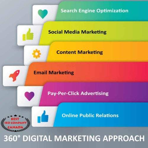 COMPLETE DIGITAL MARKETING APPROACH BY BEST SEO COMPANY CANADA