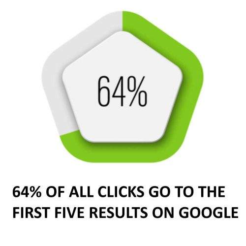 FIRST 5 RESULTS ON GOOGLE GET 64% CLICKS