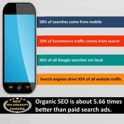 mobile search statistics 2020 | Infographic